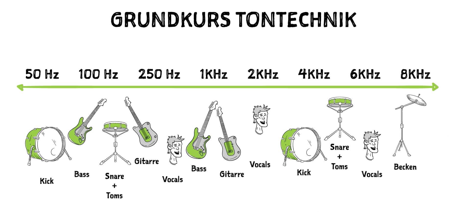 Tontechniker-Kurs-Seminar-Tontechnik-Audio-Engineer_GKT_09 Arbeitsorga
